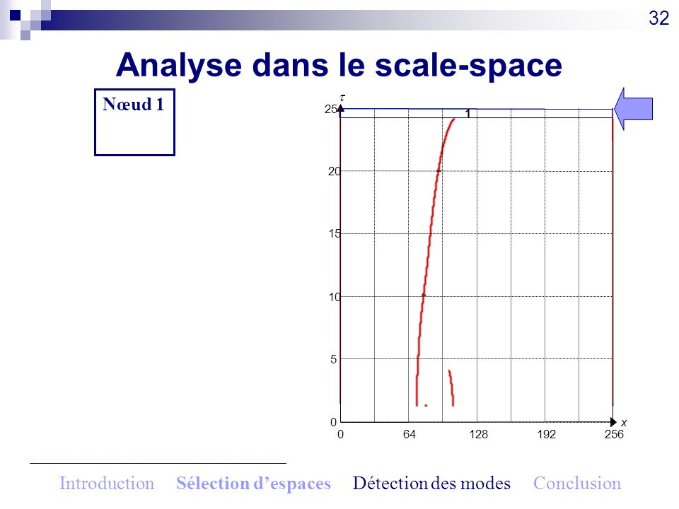 Analyse dans le scale-space 32 064128192256 x0 5 10 15 20 25 Nœud 1 0.83 1 Introduction Sélection despaces Détection des modes Conclusion