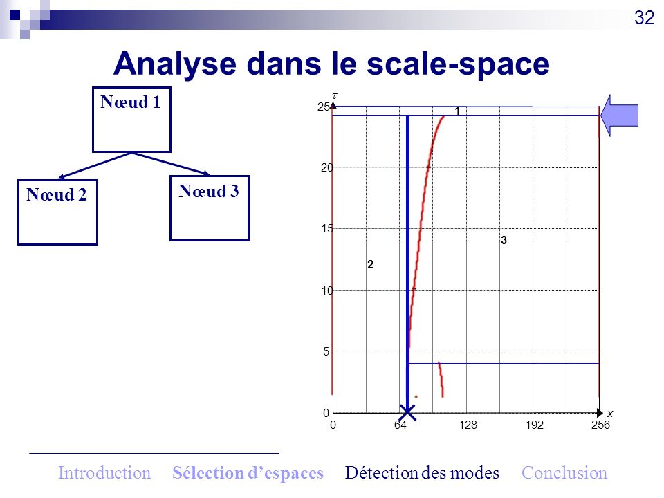 Analyse dans le scale-space 32 064128192256 x0 5 10 15 20 25 1 2 3 Nœud 1 0.83 Nœud 2 20.25 Nœud 3 20.25 Introduction Sélection despaces Détection des