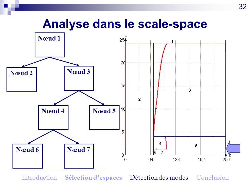 Analyse dans le scale-space 32 064128192256 x0 5 10 15 20 25 Nœud 4 2.8 Nœud 5 2.8 Nœud 6 1.15 Nœud 7 1.15 Nœud 1 0.83 Nœud 2 20.25 Nœud 3 20.25 1 2 3