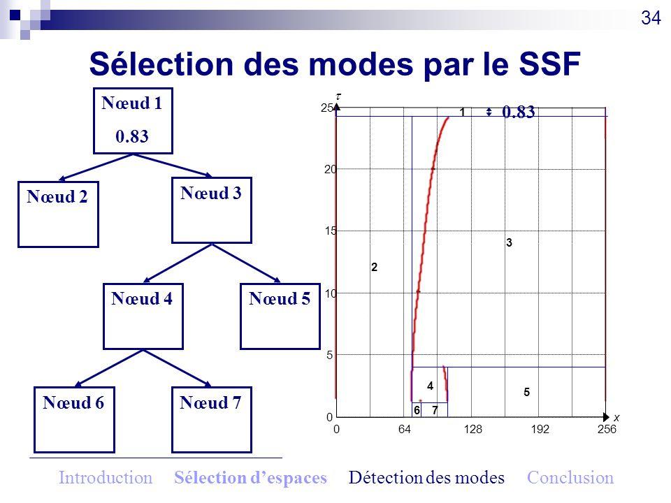 Sélection des modes par le SSF 34 064128192256 x0 5 10 15 20 25 1 2 3 4 5 67 Nœud 1 0.83 Nœud 2 20.25 Nœud 3 20.25 Nœud 4 2.8 Nœud 5 2.8 Nœud 6 1.15 N
