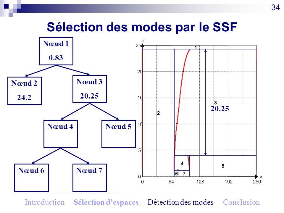 34 064128192256 x0 5 10 15 20 25 1 2 3 4 5 67 Nœud 1 0.83 Nœud 2 24.2 Nœud 3 20.25 Nœud 4 2.8 Nœud 5 2.8 Nœud 6 1.15 Nœud 7 1.15 20.25 Sélection des m