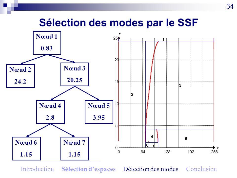 34 064128192256 x0 5 10 15 20 25 1 2 3 4 5 67 Nœud 1 0.83 Nœud 2 24.2 Nœud 3 20.25 Nœud 4 2.8 Nœud 5 3.95 Nœud 6 1.15 Nœud 7 1.15 Sélection des modes
