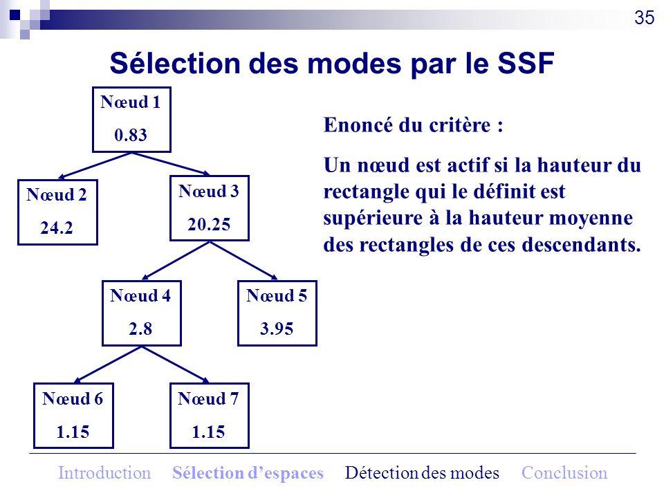 35 Nœud 1 0.83 Nœud 2 24.2 Nœud 3 20.25 Nœud 4 2.8 Nœud 5 3.95 Nœud 6 1.15 Nœud 7 1.15 Enoncé du critère : Un nœud est actif si la hauteur du rectangl