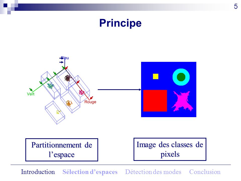 Partitionnement de lespace Image des classes de pixels Principe 5 Introduction Sélection despaces Détection des modes Conclusion