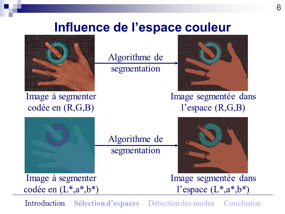 Méthode de sélection automatique Image originale 23 Espace sélectionné à litération 6 : (A,C1,C2) Classe extraite Image segmentée en fausses couleurs Introduction Sélection despaces Détection des modes Conclusion