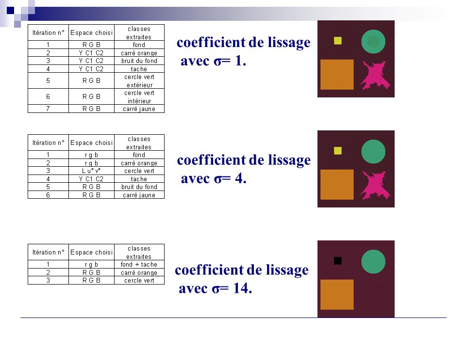 coefficient de lissage avec σ= 1. coefficient de lissage avec σ= 4. coefficient de lissage avec σ= 14.