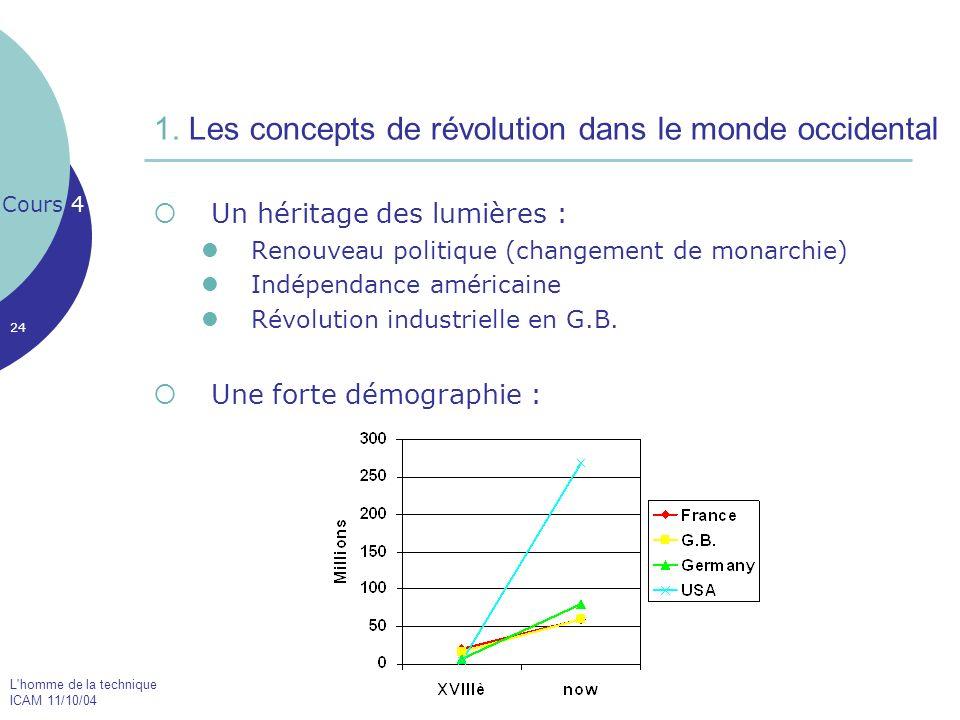 L'homme de la technique ICAM 11/10/04 24 1. Les concepts de révolution dans le monde occidental Un héritage des lumières : Renouveau politique (change