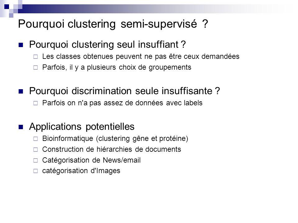 Pourquoi clustering semi-supervisé ? Pourquoi clustering seul insuffiant ? Les classes obtenues peuvent ne pas être ceux demandées Parfois, il y a plu