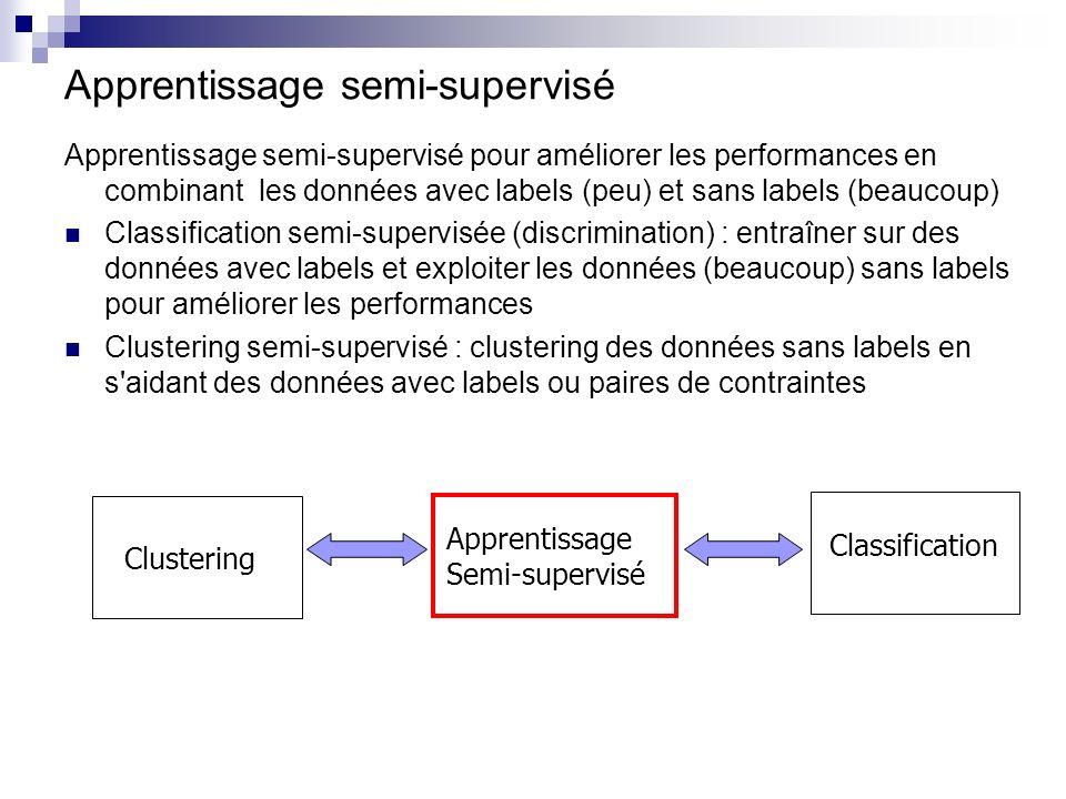 . Clustering Semi-Supervisé : Exemple 2...................