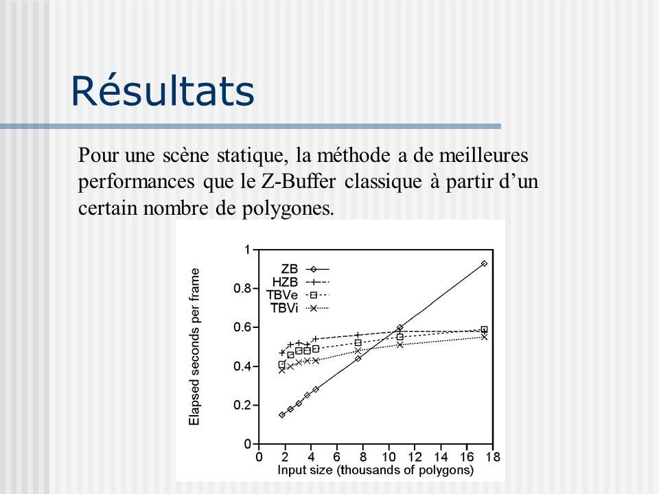 Résultats Pour une scène statique, la méthode a de meilleures performances que le Z-Buffer classique à partir dun certain nombre de polygones.
