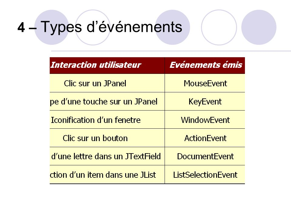 4 – Types dévénements