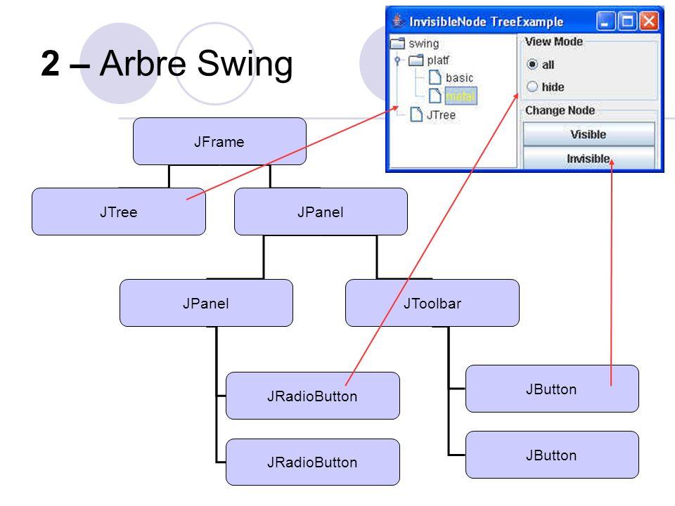 2 – Arbre Swing JFrame JToolBarJPanel JTextAreaJButton JList JButton