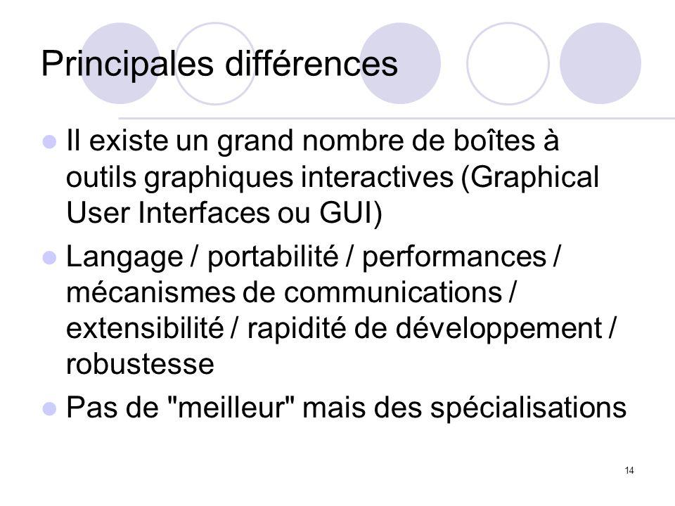 14 Principales différences Il existe un grand nombre de boîtes à outils graphiques interactives (Graphical User Interfaces ou GUI) Langage / portabili