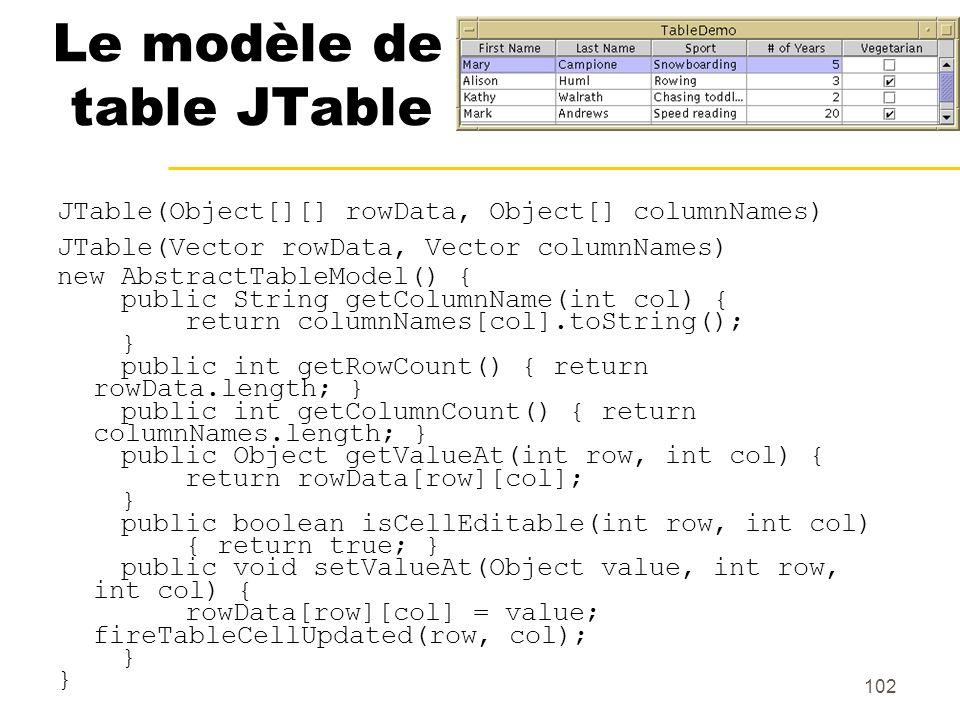 102 Le modèle de table JTable JTable(Object[][] rowData, Object[] columnNames) JTable(Vector rowData, Vector columnNames) new AbstractTableModel() { p