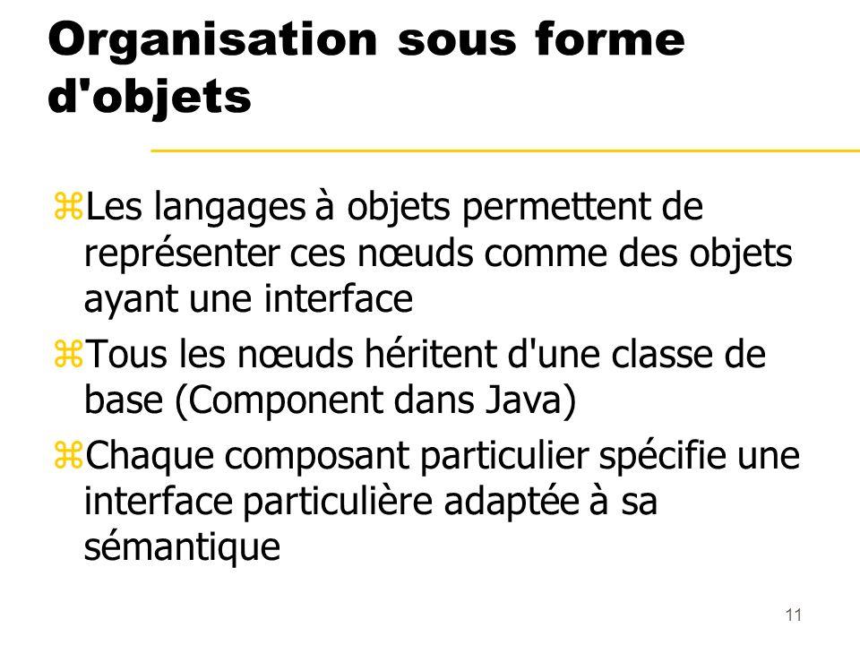 11 Organisation sous forme d'objets Les langages à objets permettent de représenter ces nœuds comme des objets ayant une interface Tous les nœuds héri