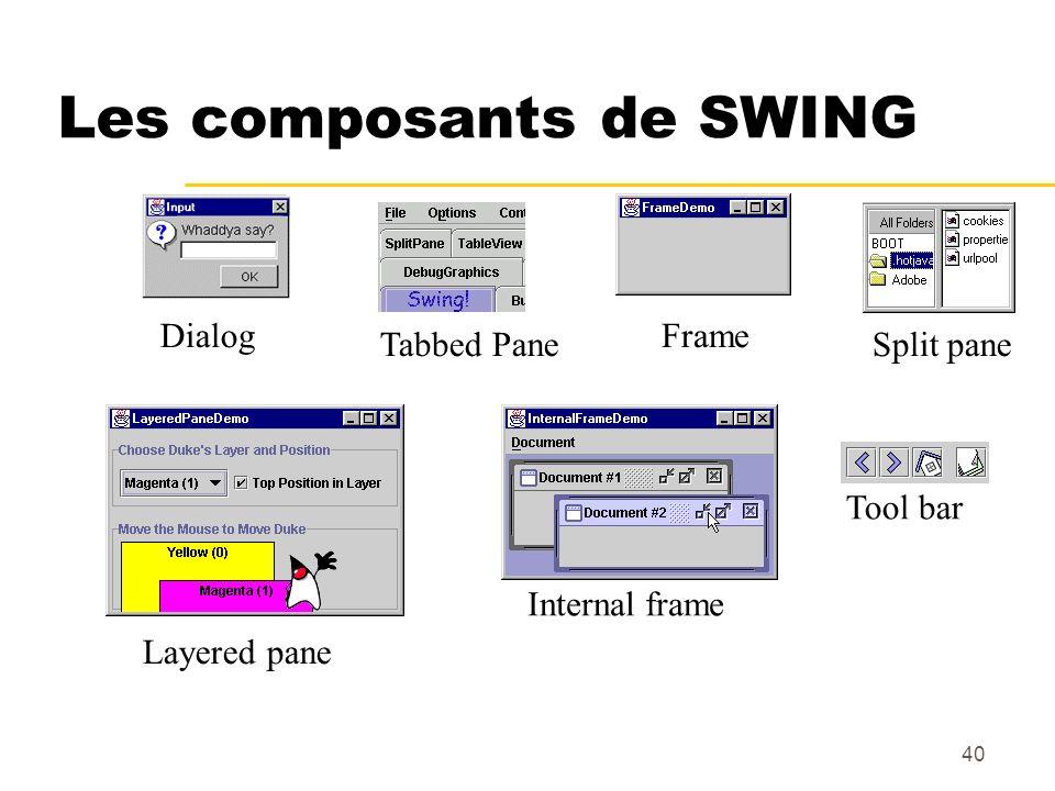 40 Les composants de SWING DialogFrameSplit paneTabbed Pane Tool bar Internal frame Layered pane