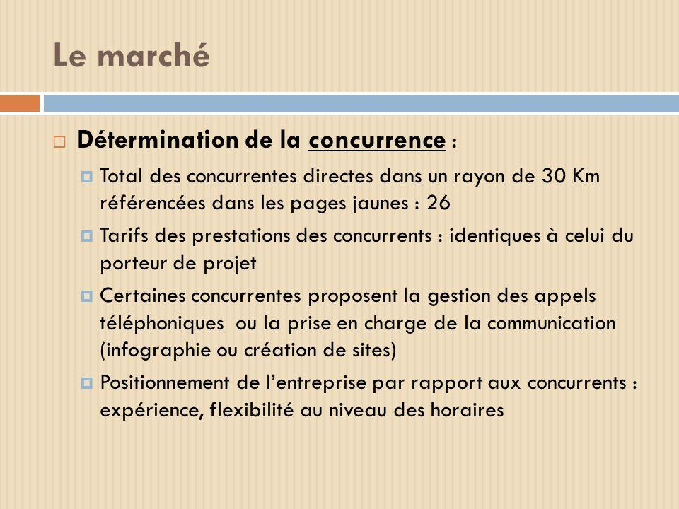 Le marché Détermination de la concurrence : Total des concurrentes directes dans un rayon de 30 Km référencées dans les pages jaunes : 26 Tarifs des p