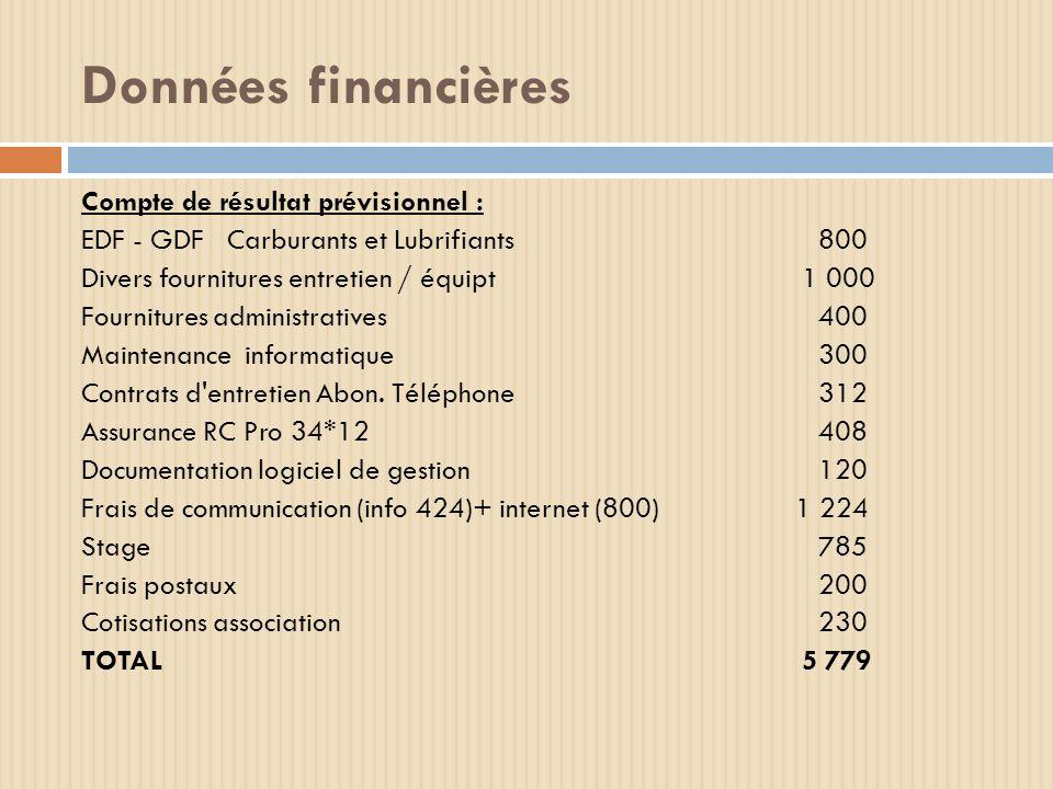 Données financières Compte de résultat prévisionnel : EDF - GDF Carburants et Lubrifiants 800 Divers fournitures entretien / équipt 1 000 Fournitures
