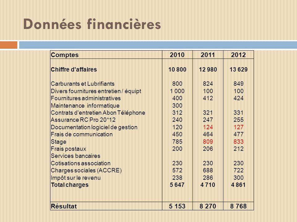 Données financières Comptes201020112012 Chiffre d'affaires10 80012 98013 629 Carburants et Lubrifiants800824849 Divers fournitures entretien / équipt1
