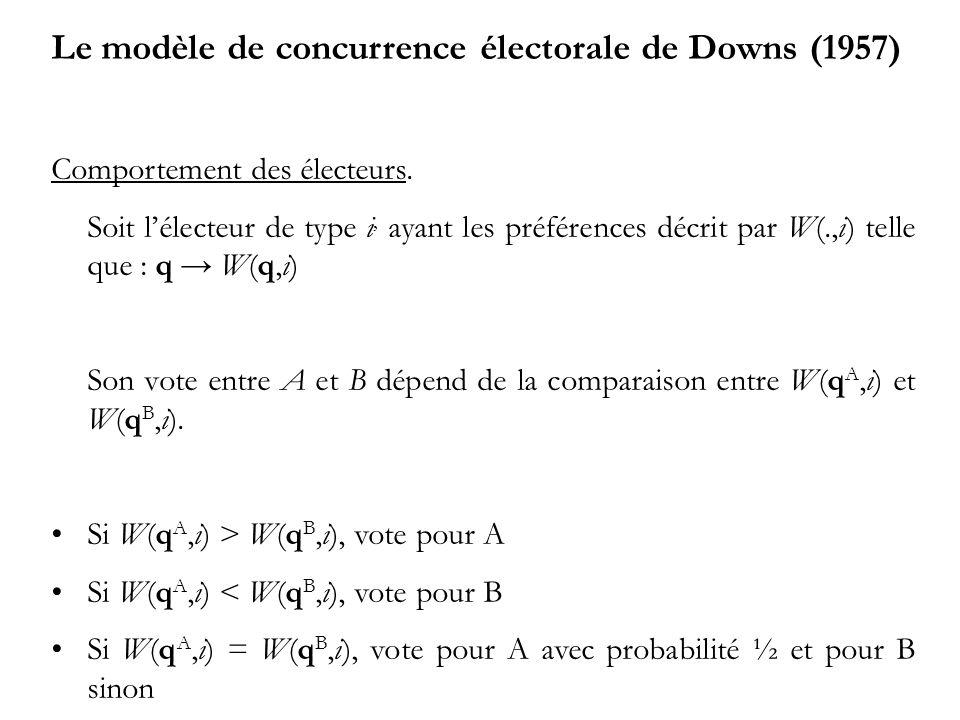 Le modèle de concurrence électorale de Downs (1957) Comportement des électeurs. Soit lélecteur de type i, ayant les préférences décrit par W(.,i) tell