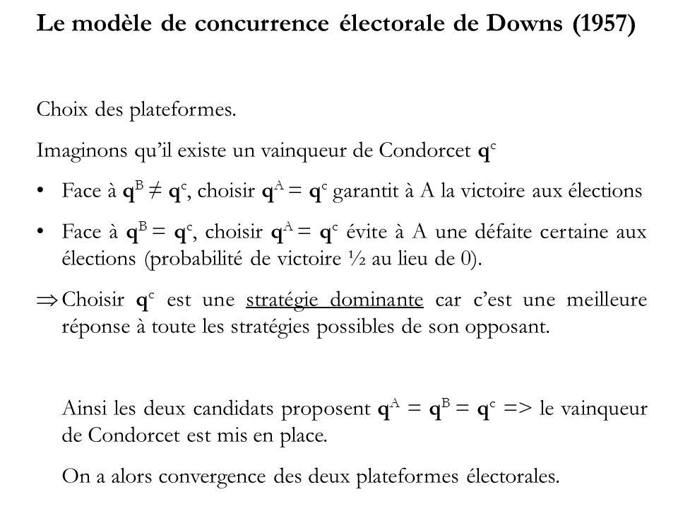 Le modèle de concurrence électorale de Downs (1957) Choix des plateformes. Imaginons quil existe un vainqueur de Condorcet q c Face à q B q c, choisir