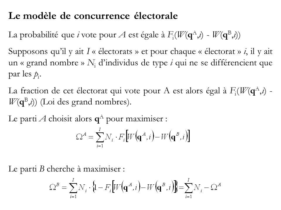 Le modèle de concurrence électorale La probabilité que i vote pour A est égale à F i (W(q A,i) - W(q B,i)) Supposons quil y ait I « électorats » et pour chaque « électorat » i, il y ait un « grand nombre » N i dindividus de type i qui ne se différencient que par les p i.