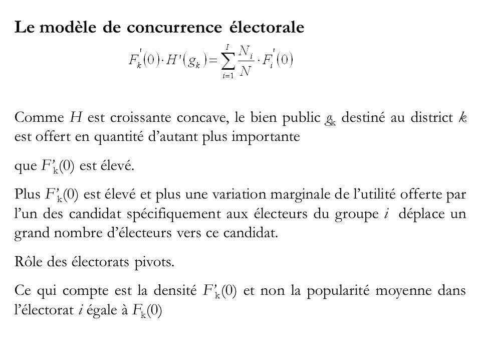 Le modèle de concurrence électorale Comme H est croissante concave, le bien public g k destiné au district k est offert en quantité dautant plus importante que F k (0) est élevé.