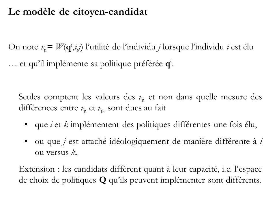 Le modèle de citoyen-candidat On note v ji = W(q i,i,j) lutilité de lindividu j lorsque lindividu i est élu … et quil implémente sa politique préférée q i.