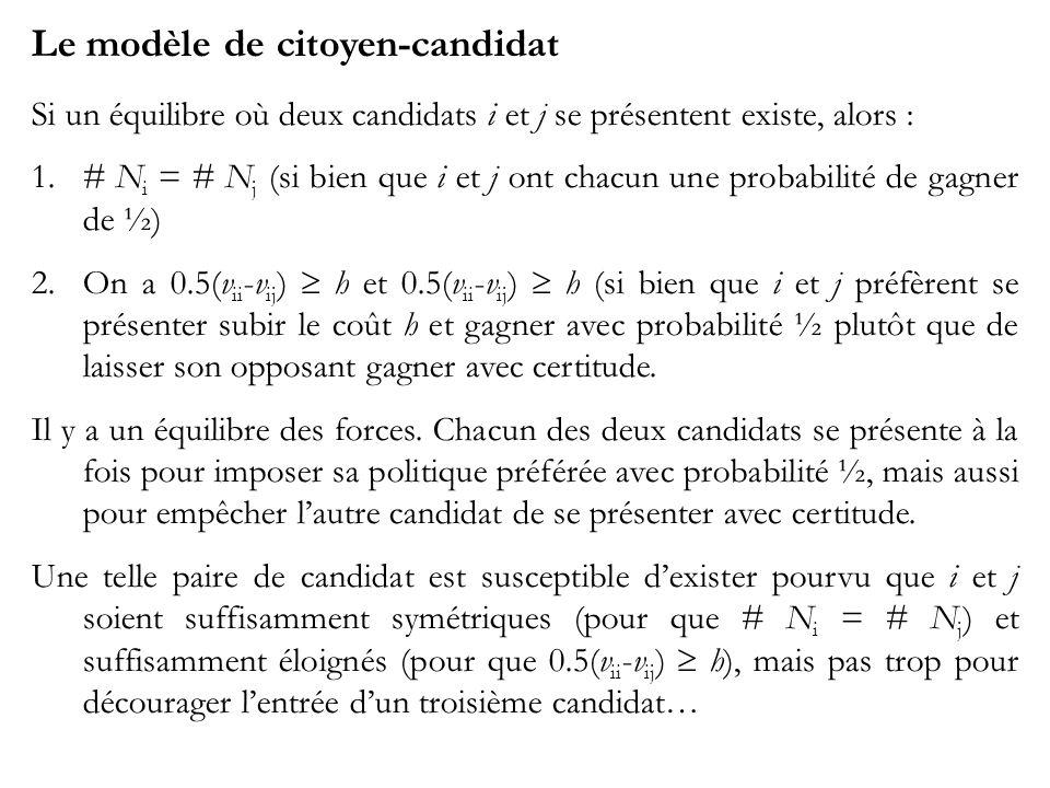 Le modèle de citoyen-candidat Si un équilibre où deux candidats i et j se présentent existe, alors : 1.# N i = # N j (si bien que i et j ont chacun une probabilité de gagner de ½) 2.On a 0.5(v ii -v ij ) h et 0.5(v ii -v ij ) h (si bien que i et j préfèrent se présenter subir le coût h et gagner avec probabilité ½ plutôt que de laisser son opposant gagner avec certitude.