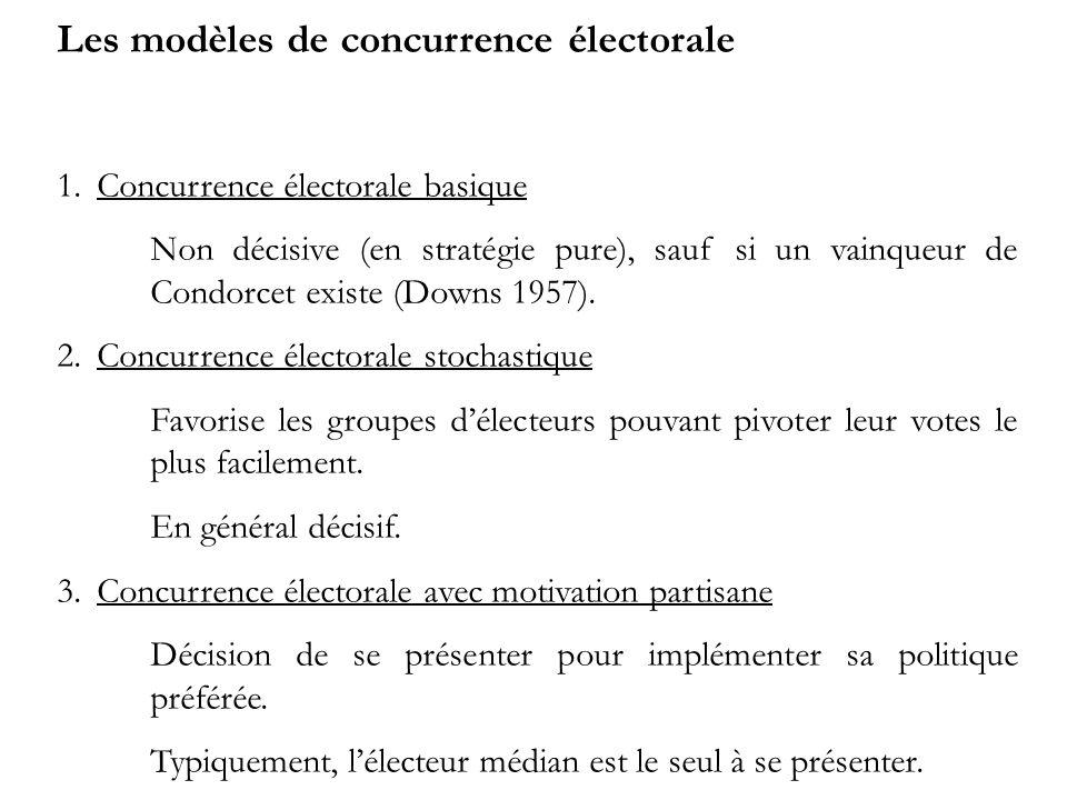 Les modèles de concurrence électorale 1.Concurrence électorale basique Non décisive (en stratégie pure), sauf si un vainqueur de Condorcet existe (Downs 1957).
