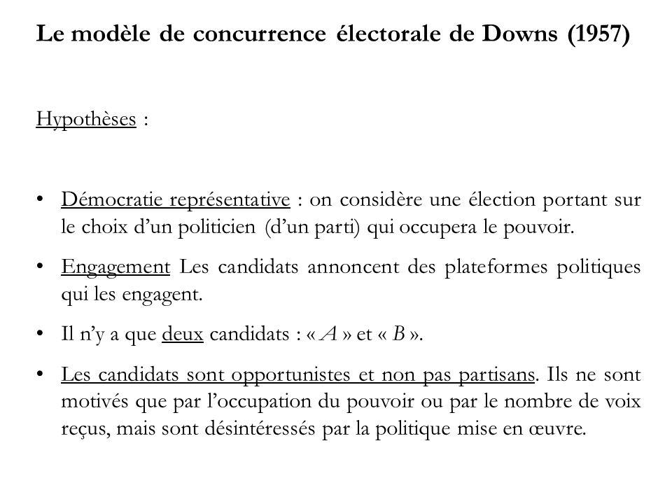 Le modèle de concurrence électorale de Downs (1957) Hypothèses : Démocratie représentative : on considère une élection portant sur le choix dun politicien (dun parti) qui occupera le pouvoir.