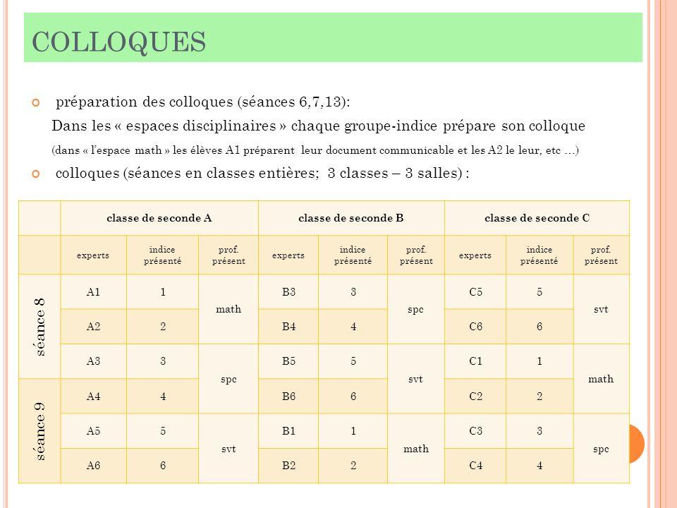 COLLOQUES préparation des colloques (séances 6,7,13): Dans les « espaces disciplinaires » chaque groupe-indice prépare son colloque (dans « lespace ma