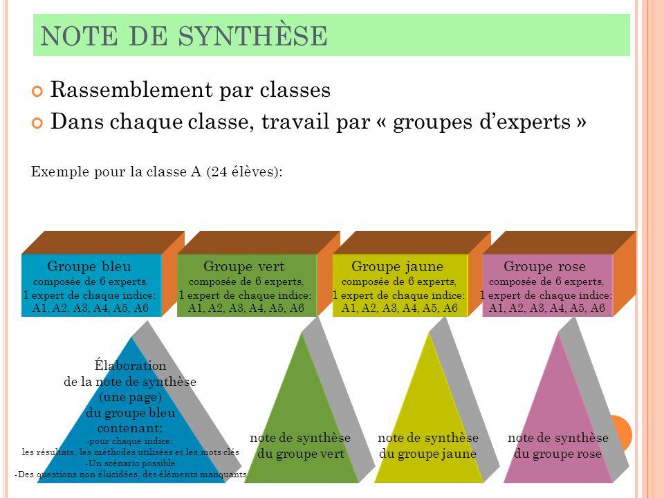 NOTE DE SYNTHÈSE Rassemblement par classes Dans chaque classe, travail par « groupes dexperts » Exemple pour la classe A (24 élèves): Groupe bleu comp