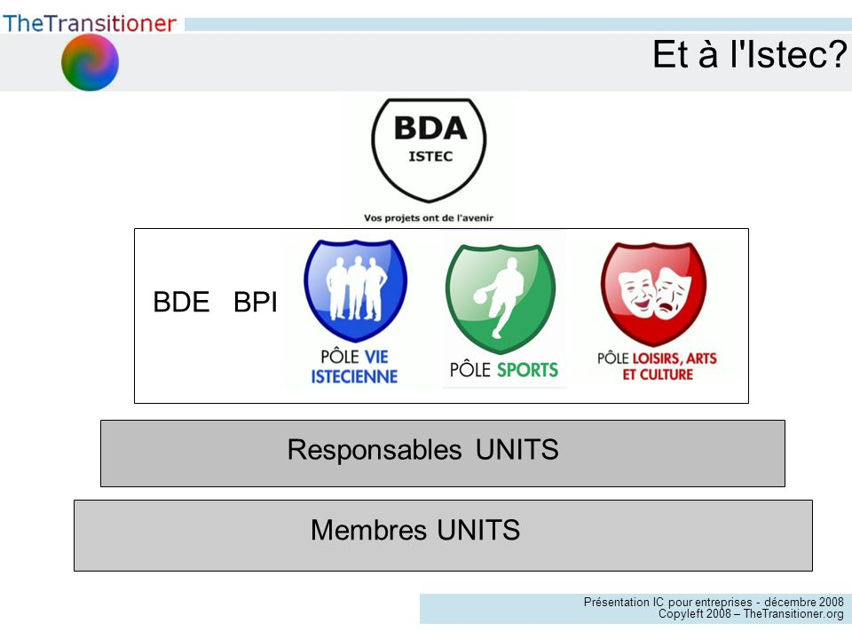 Présentation IC pour entreprises - décembre 2008 Copyleft 2008 – TheTransitioner.org Et à l Istec.