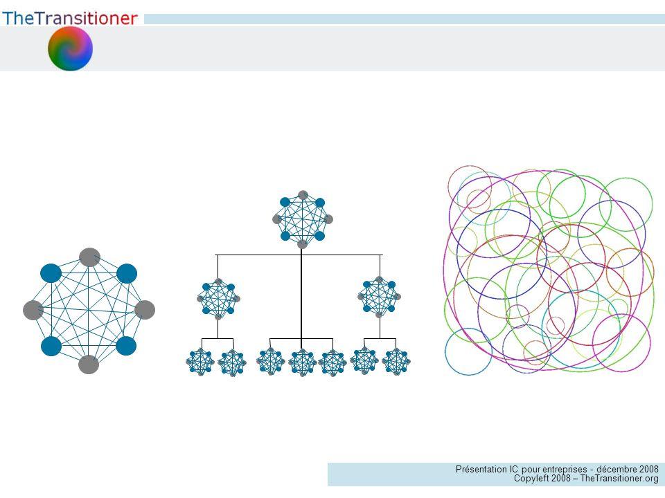Originelle Différentes formes d intelligence collective Pyramidale Globale Aujourd hui Temps