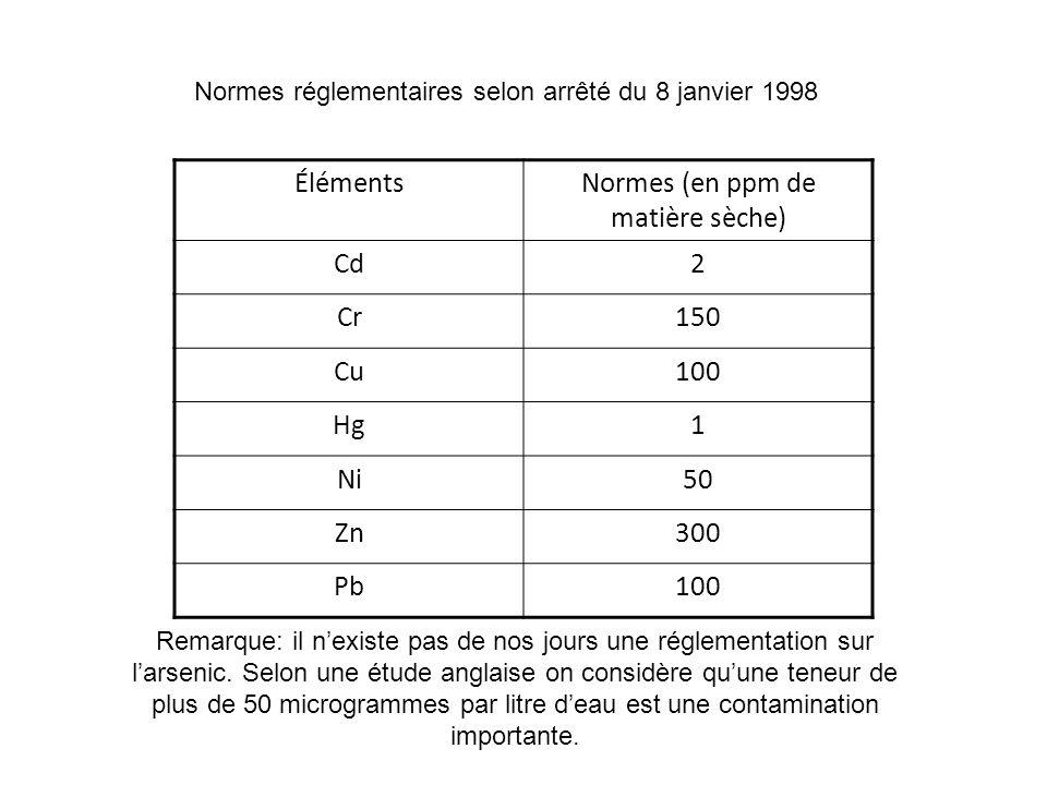 Normes réglementaires selon arrêté du 8 janvier 1998 ÉlémentsNormes (en ppm de matière sèche) Cd2 Cr150 Cu100 Hg1 Ni50 Zn300 Pb100 Remarque: il nexist