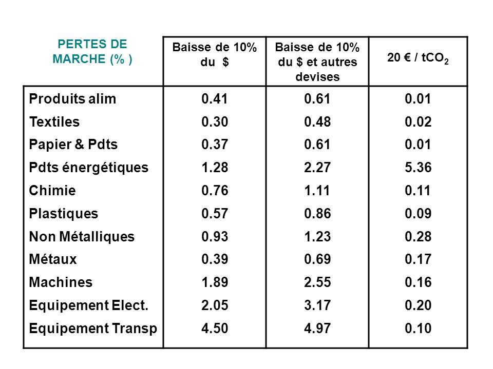 Baisse de 10% du $ Baisse de 10% du $ et autres devises 20 / tCO 2 Produits alim Textiles Papier & Pdts Pdts énergétiques Chimie Plastiques Non Métall