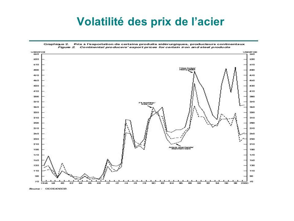 Volatilité des prix de lacier
