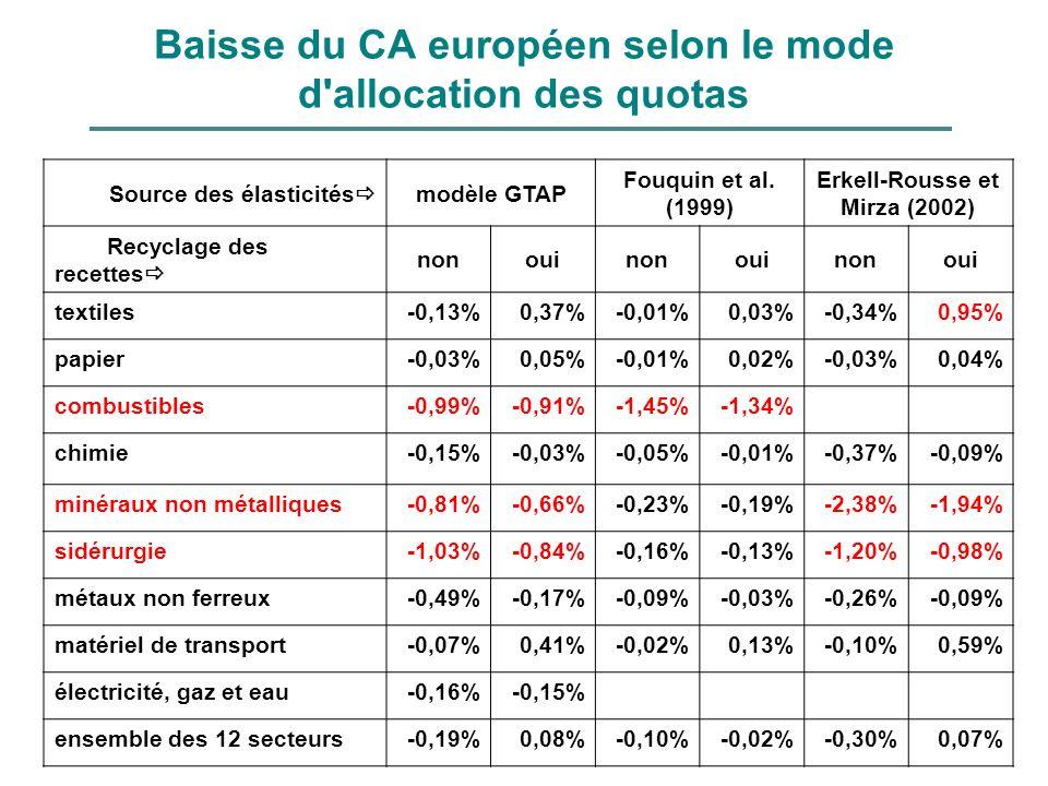 Baisse du CA européen selon le mode d'allocation des quotas Source des élasticités modèle GTAP Fouquin et al. (1999) Erkell-Rousse et Mirza (2002) Rec