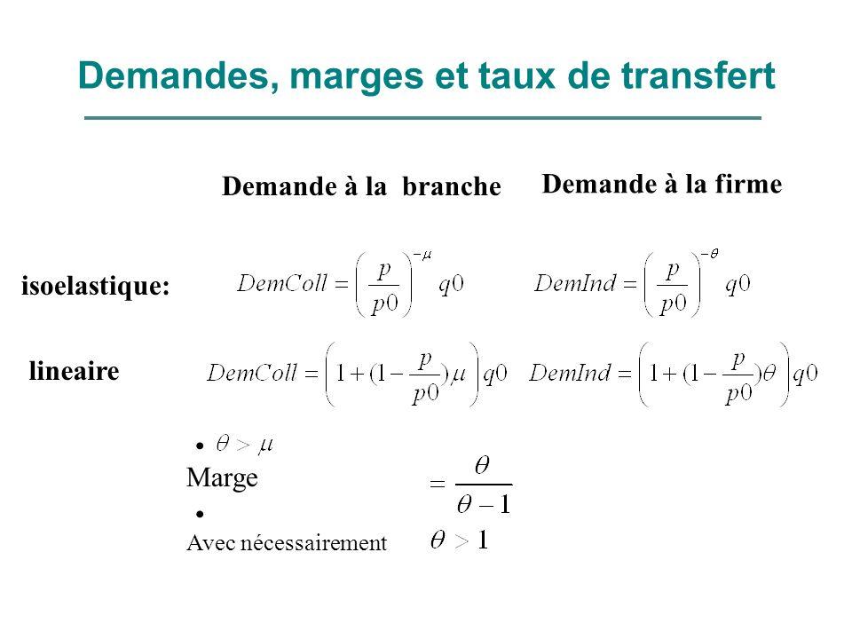 Demandes, marges et taux de transfert Demande à la branche lineaire isoelastique: Demande à la firme Marge Avec nécessairement