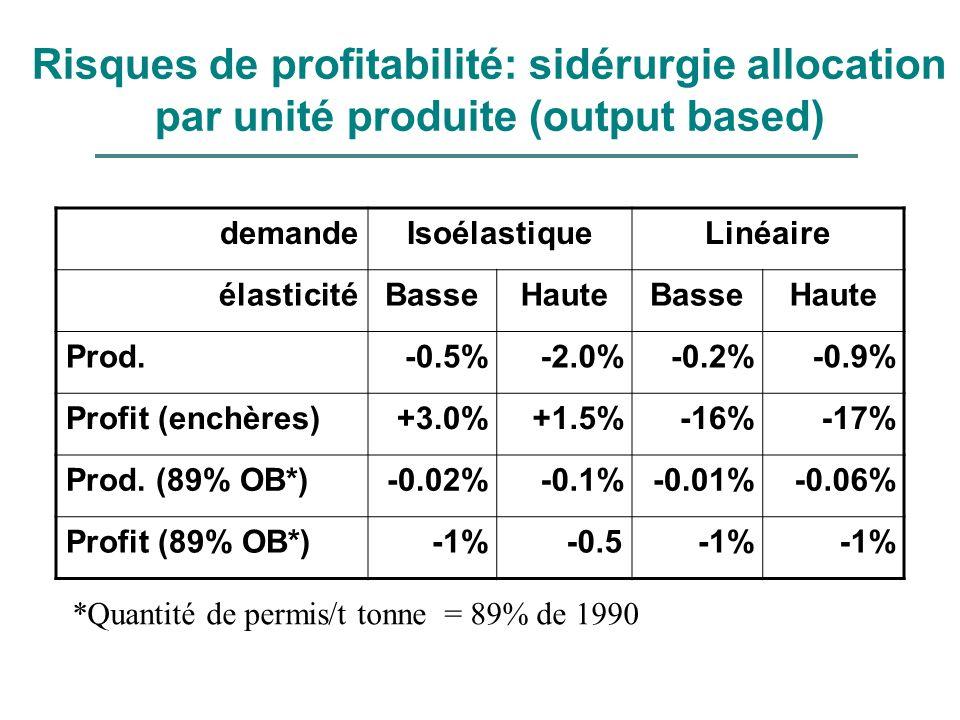 Risques de profitabilité: sidérurgie allocation par unité produite (output based) demandeIsoélastiqueLinéaire élasticitéBasseHauteBasseHaute Prod.-0.5