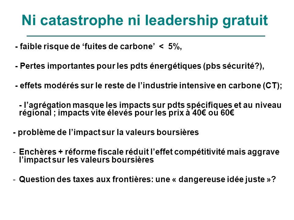 Ni catastrophe ni leadership gratuit - faible risque de fuites de carbone < 5%, - Pertes importantes pour les pdts énergétiques (pbs sécurité?), - eff
