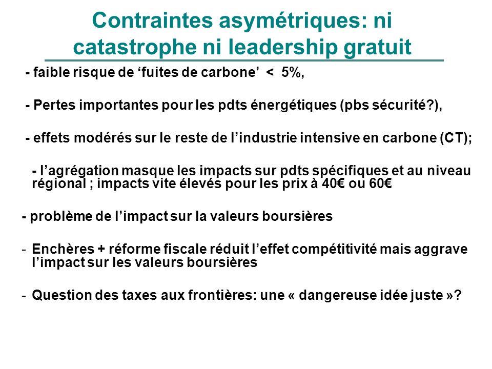 Contraintes asymétriques: ni catastrophe ni leadership gratuit - faible risque de fuites de carbone < 5%, - Pertes importantes pour les pdts énergétiq