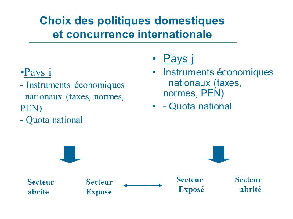 Choix des politiques domestiques et concurrence internationale Pays i - Instruments économiques nationaux (taxes, normes, PEN) - Quota national Secteu