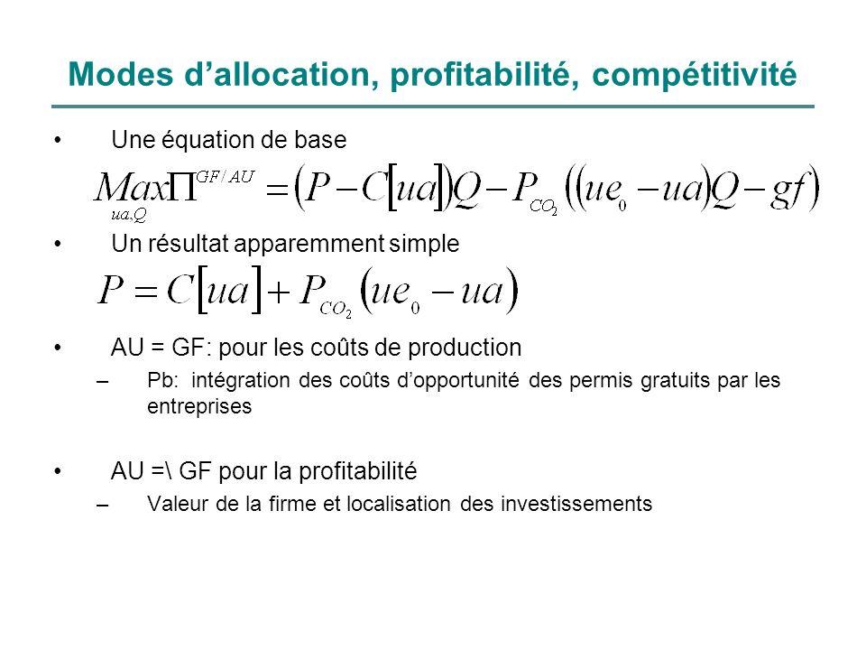 Modes dallocation, profitabilité, compétitivité Une équation de base Un résultat apparemment simple AU = GF: pour les coûts de production –Pb: intégra