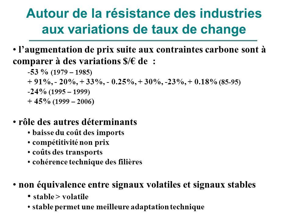 laugmentation de prix suite aux contraintes carbone sont à comparer à des variations $/ de : -53 % (1979 – 1985) + 91%, - 20%, + 33%, - 0.25%, + 30%,