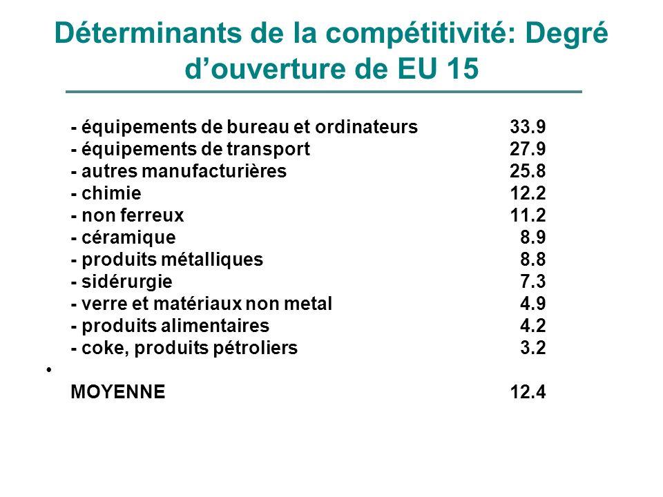 Déterminants de la compétitivité: Degré douverture de EU 15 - équipements de bureau et ordinateurs 33.9 - équipements de transport27.9 - autres manufa
