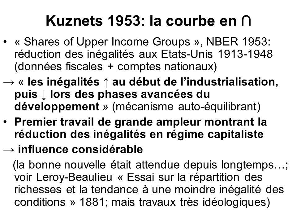 Kuznets 1953: la courbe en « Shares of Upper Income Groups », NBER 1953: réduction des inégalités aux Etats-Unis 1913-1948 (données fiscales + comptes