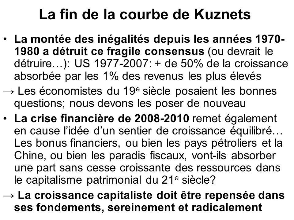 La fin de la courbe de Kuznets La montée des inégalités depuis les années 1970- 1980 a détruit ce fragile consensus (ou devrait le détruire…): US 1977