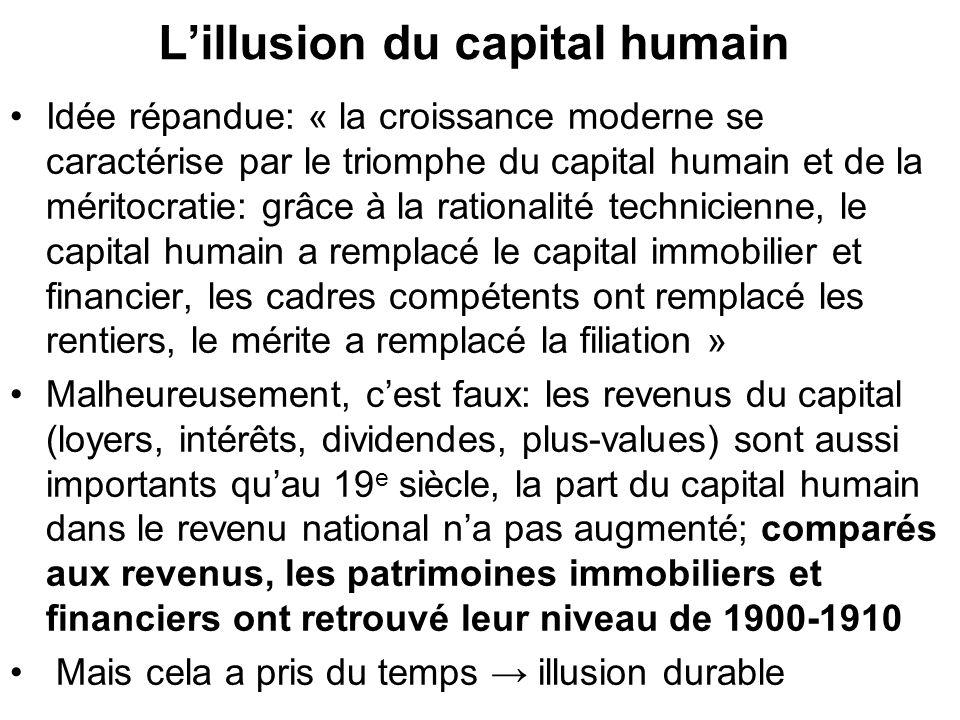 Lillusion du capital humain Idée répandue: « la croissance moderne se caractérise par le triomphe du capital humain et de la méritocratie: grâce à la